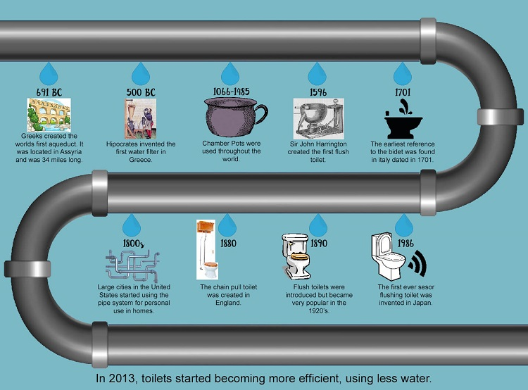History of plumbing since B.C Till Now